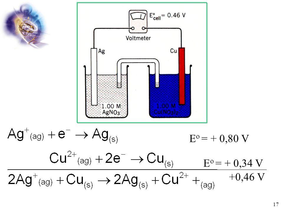 Volt = electro motive force (emf) = ggl = gaya gerak listrik 1V = 1 J/C Potensial sel (E sel ) pada suhu 25  C, 1 atm, 1,00 M Disebut Potensial Stand