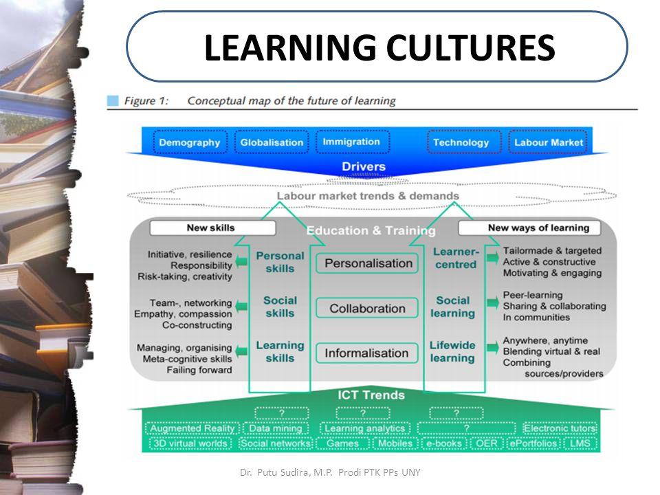 LEARNING CULTURES Dr. Putu Sudira, M.P. Prodi PTK PPs UNY
