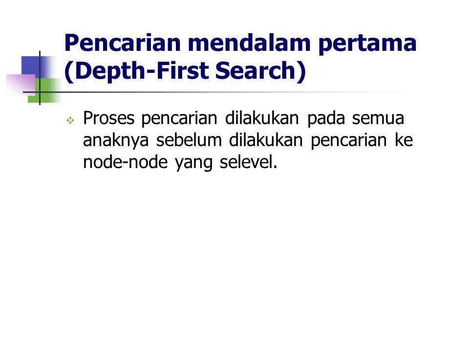 Pencarian mendalam pertama (Depth-First Search)  Proses pencarian dilakukan pada semua anaknya sebelum dilakukan pencarian ke node-node yang selevel.