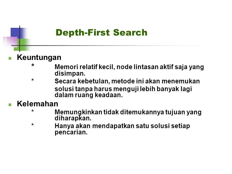 Depth-First Search Keuntungan * Memori relatif kecil, node lintasan aktif saja yang disimpan. *Secara kebetulan, metode ini akan menemukan solusi tanp