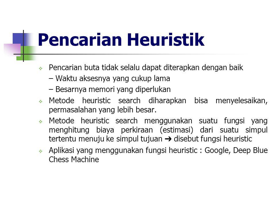 Pencarian Heuristik  Pencarian buta tidak selalu dapat diterapkan dengan baik – Waktu aksesnya yang cukup lama – Besarnya memori yang diperlukan  Me