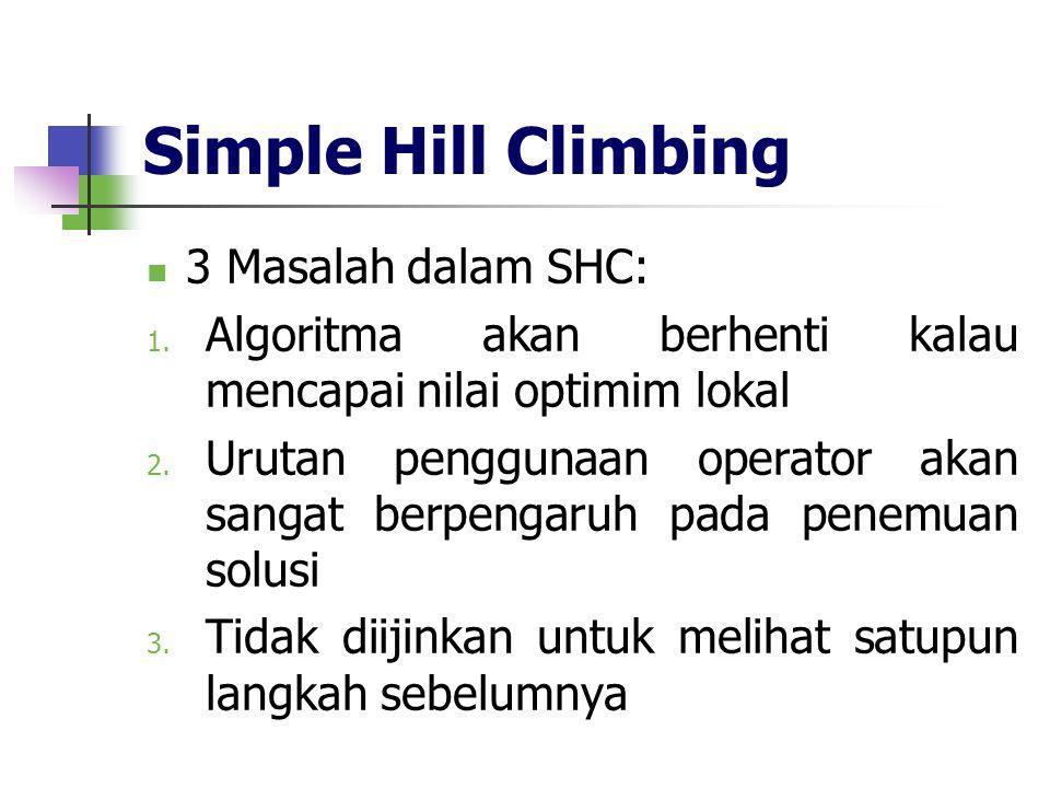 Simple Hill Climbing 3 Masalah dalam SHC: 1. Algoritma akan berhenti kalau mencapai nilai optimim lokal 2. Urutan penggunaan operator akan sangat berp