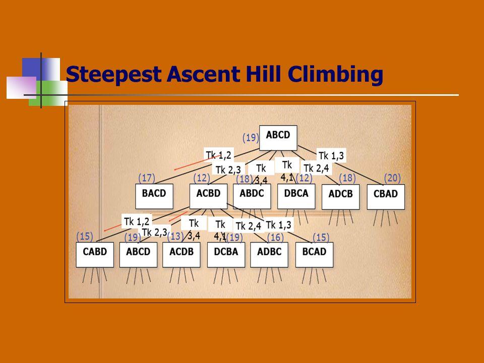 Steepest Ascent Hill Climbing