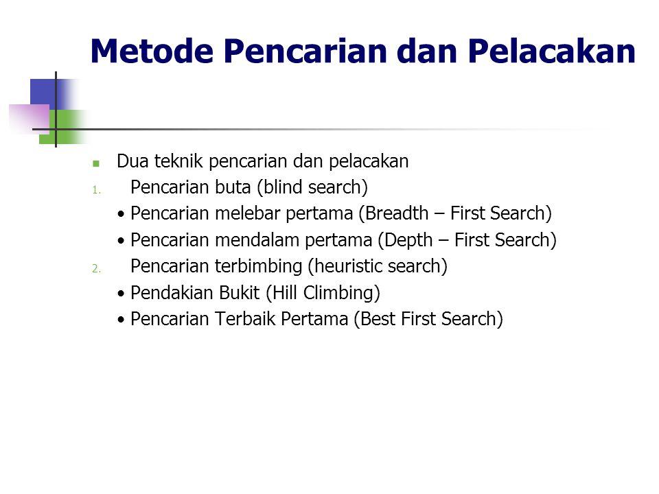 Metode Pencarian dan Pelacakan Dua teknik pencarian dan pelacakan 1. Pencarian buta (blind search) Pencarian melebar pertama (Breadth – First Search)
