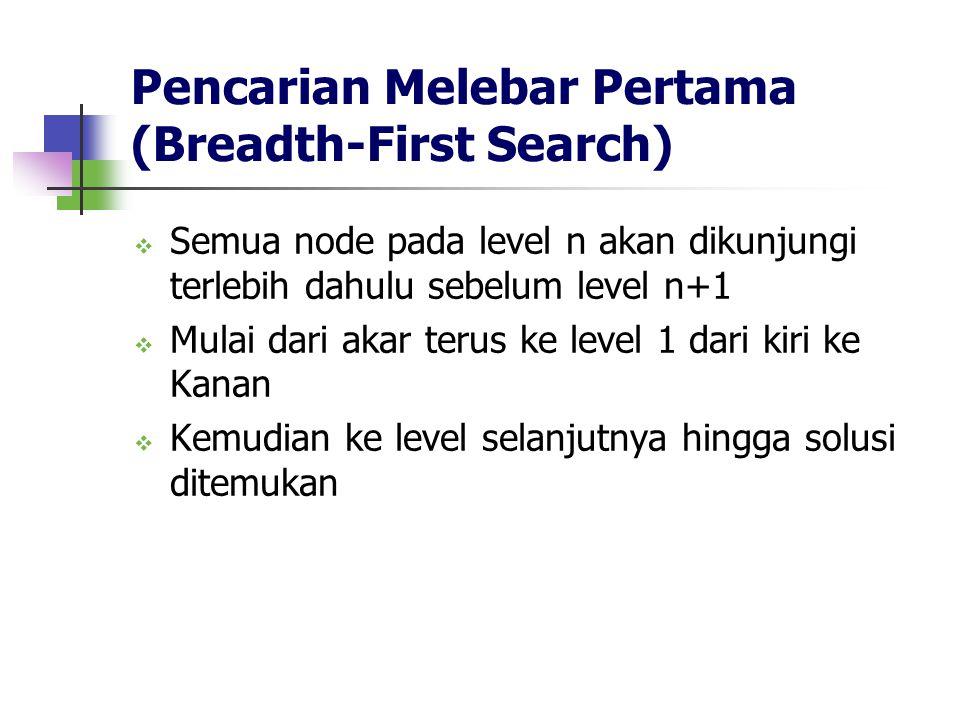Pencarian Melebar Pertama (Breadth-First Search)  Semua node pada level n akan dikunjungi terlebih dahulu sebelum level n+1  Mulai dari akar terus k