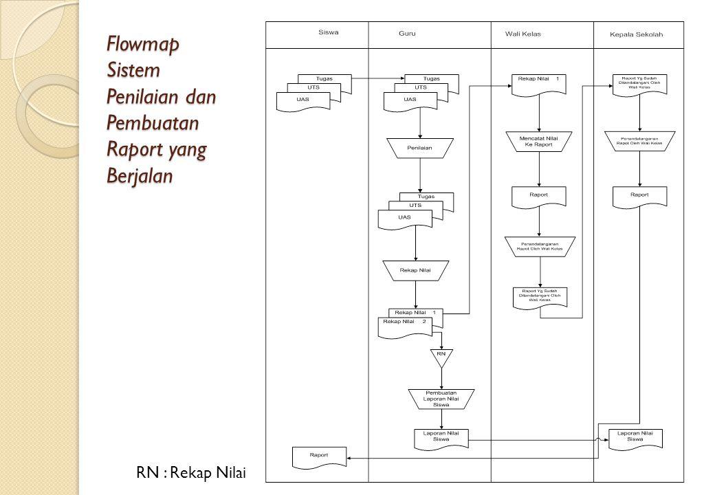 Flowmap Sistem Penilaian dan Pembuatan Raport yang Berjalan RN : Rekap Nilai