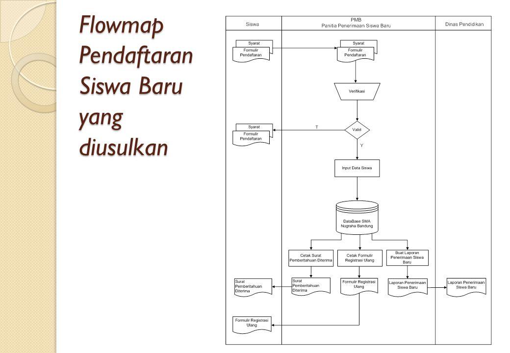 Flowmap Pendaftaran Siswa Baru yang diusulkan