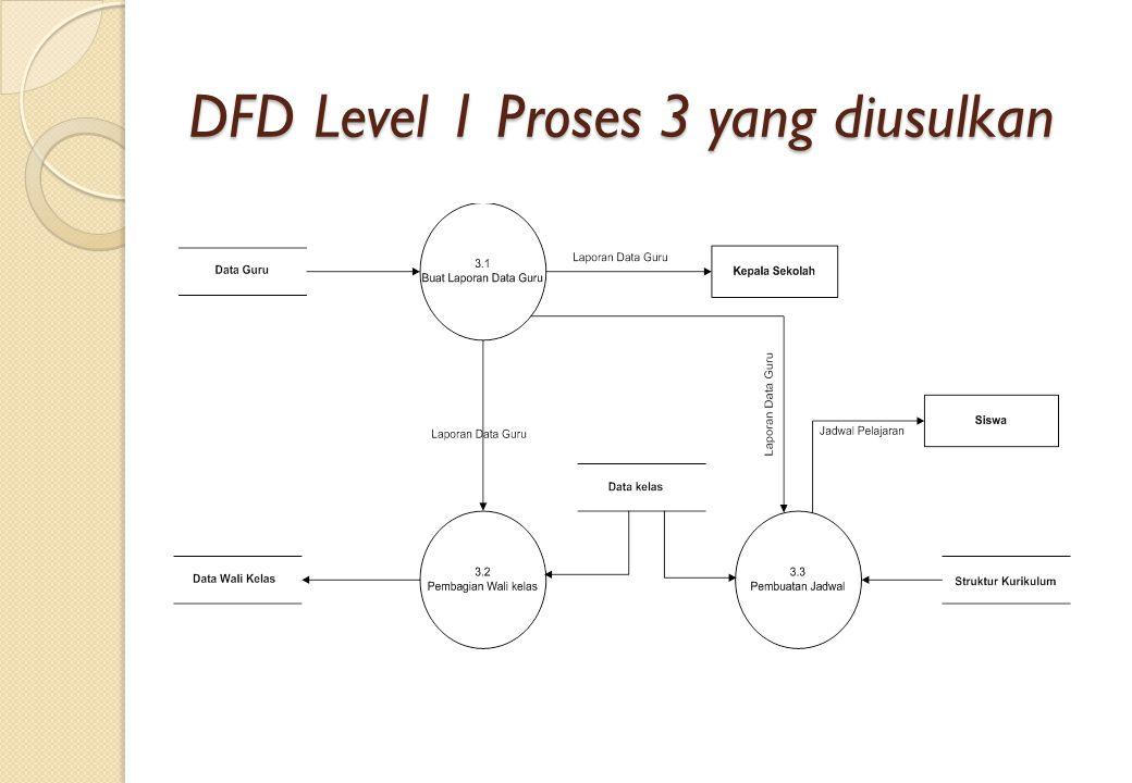 DFD Level 1 Proses 3 yang diusulkan