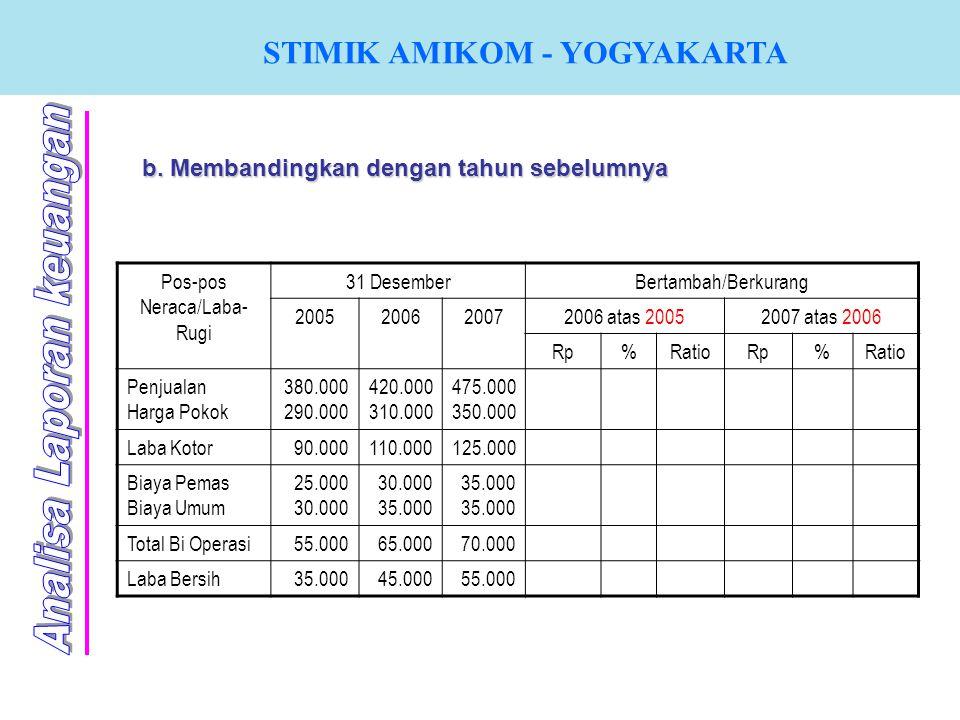 STIMIK AMIKOM - YOGYAKARTA b. Membandingkan dengan tahun sebelumnya Pos-pos Neraca/Laba- Rugi 31 DesemberBertambah/Berkurang 2005200620072006 atas 200