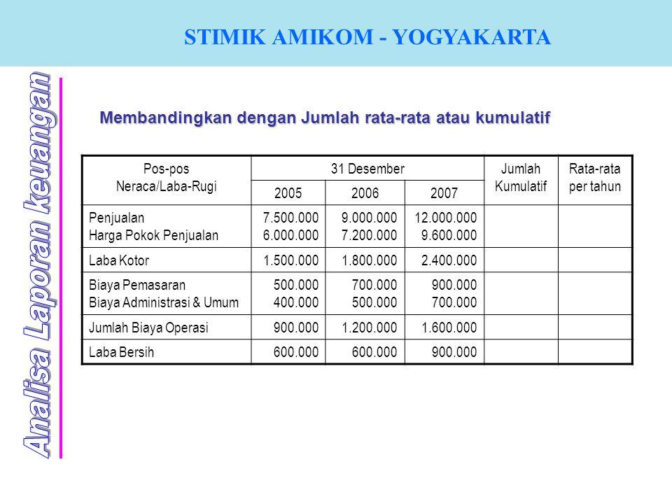 STIMIK AMIKOM - YOGYAKARTA Membandingkan dengan Jumlah rata-rata atau kumulatif Pos-pos Neraca/Laba-Rugi 31 DesemberJumlah Kumulatif Rata-rata per tah