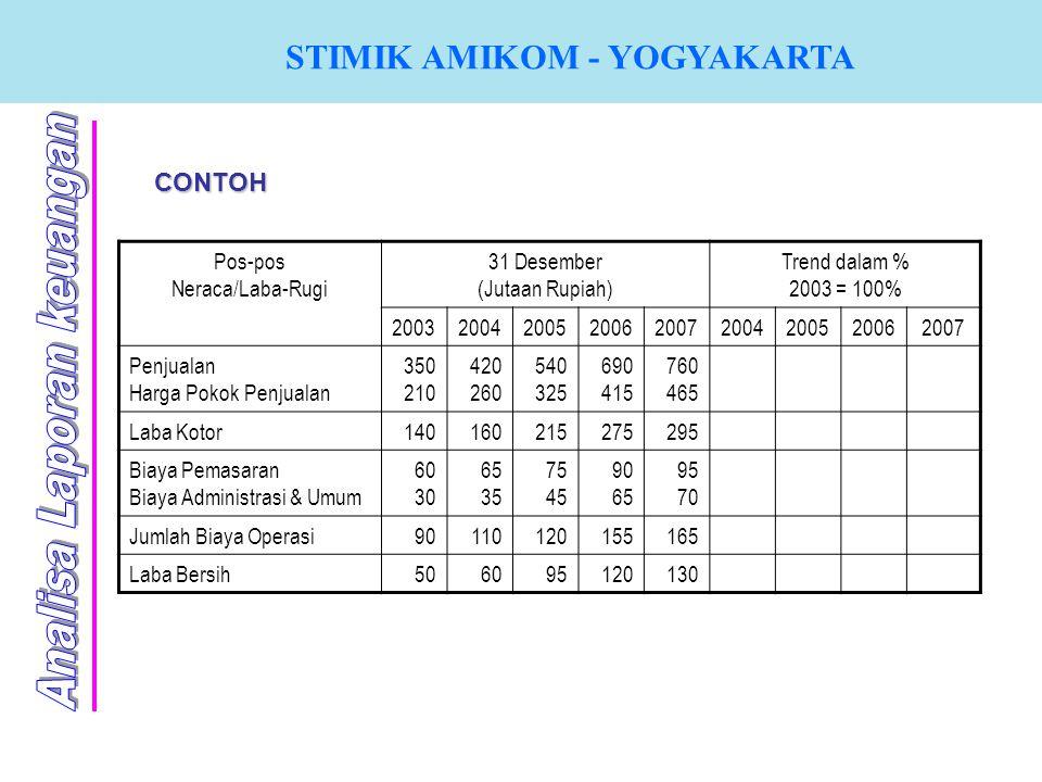 CONTOH Pos-pos Neraca/Laba-Rugi 31 Desember (Jutaan Rupiah) Trend dalam % 2003 = 100% 200320042005200620072004200520062007 Penjualan Harga Pokok Penju
