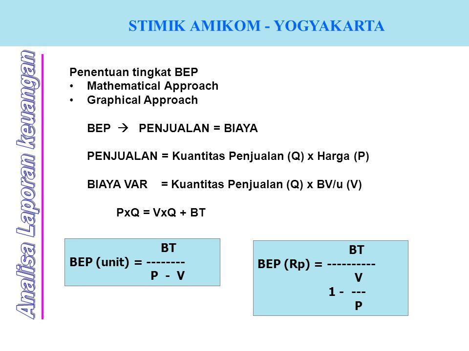 STIMIK AMIKOM - YOGYAKARTA Penentuan tingkat BEP Mathematical Approach Graphical Approach BEP  PENJUALAN = BIAYA PENJUALAN = Kuantitas Penjualan (Q)