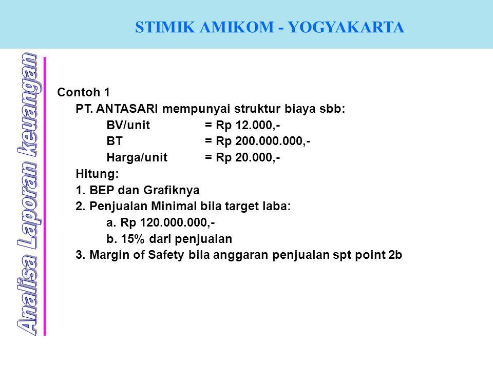 STIMIK AMIKOM - YOGYAKARTA Contoh 1 PT. ANTASARI mempunyai struktur biaya sbb: BV/unit = Rp 12.000,- BT= Rp 200.000.000,- Harga/unit= Rp 20.000,- Hitu