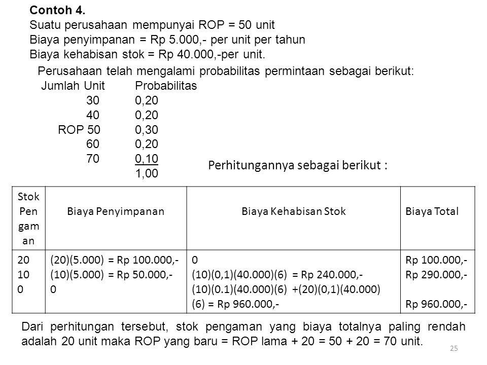 25 Perusahaan telah mengalami probabilitas permintaan sebagai berikut: Jumlah Unit Probabilitas 300,20 400,20 ROP 500,30 600,20 700,10 1,00 Contoh 4.