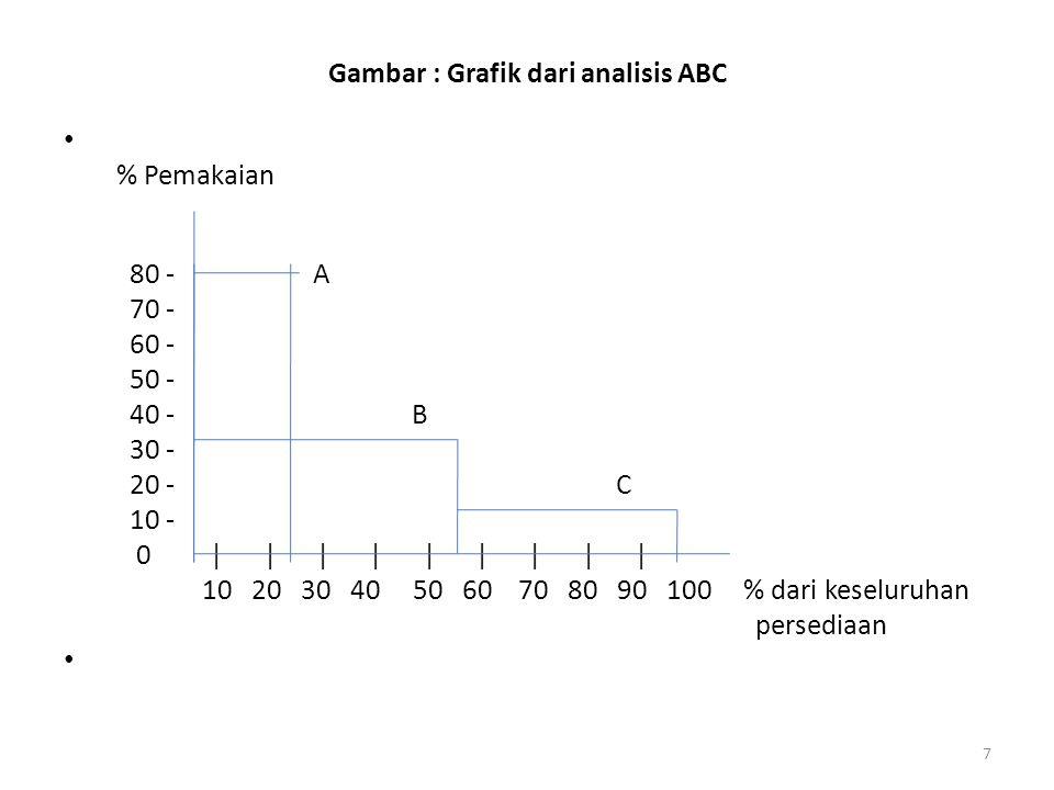 7 Gambar : Grafik dari analisis ABC % Pemakaian 80 - A 70 - 60 - 50 - 40 - B 30 - 20 - C 10 - 0 | | | | | | | | | 10 20 30 40 50 60 70 80 90 100 % dar