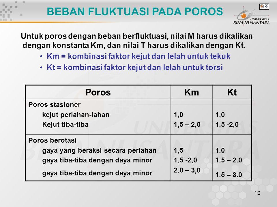 10 Untuk poros dengan beban berfluktuasi, nilai M harus dikalikan dengan konstanta Km, dan nilai T harus dikalikan dengan Kt. Km = kombinasi faktor ke