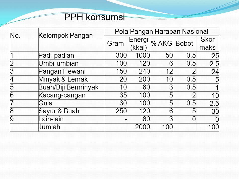 No. Kelompok Pangan Pola Pangan Harapan Nasional Gram Energi (kkal) % AKGBobot Skor maks 1Padi-padian3001000500.5 25 2Umbi-umbian10012060.5 2.5 3Panga