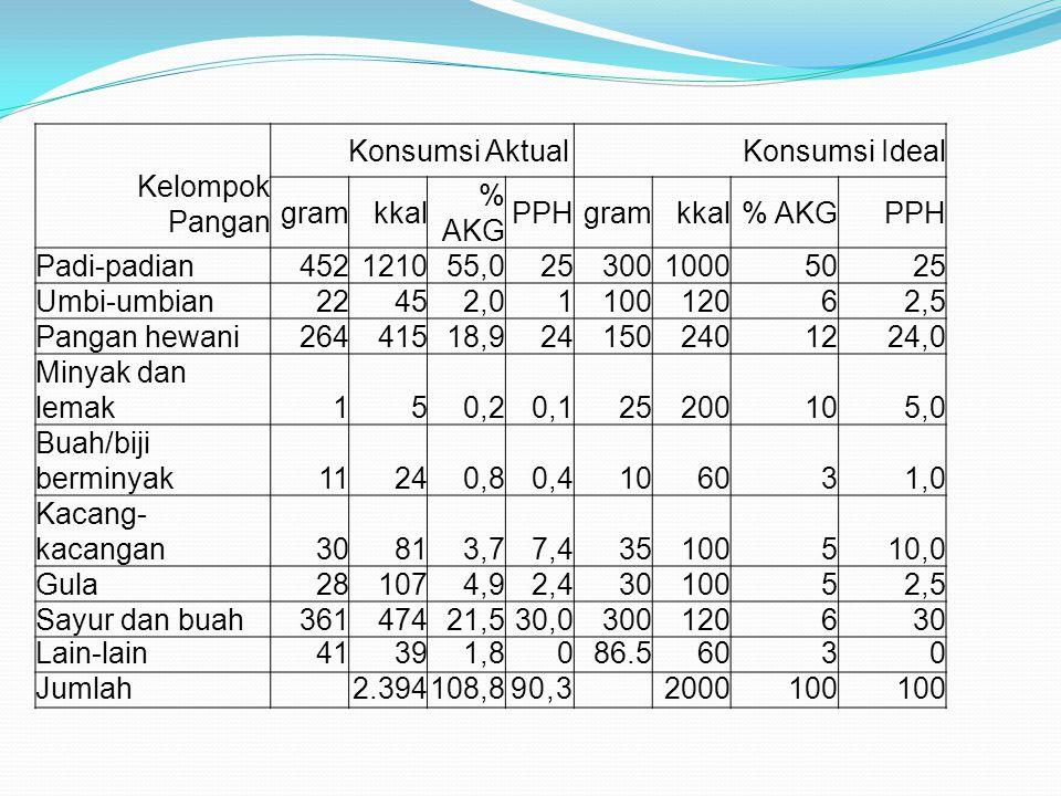Kelompok Pangan Konsumsi Aktual Konsumsi Ideal gramkkal % AKG PPHgramkkal% AKGPPH Padi-padian452121055,02530010005025 Umbi-umbian22452,0110012062,5 Pa