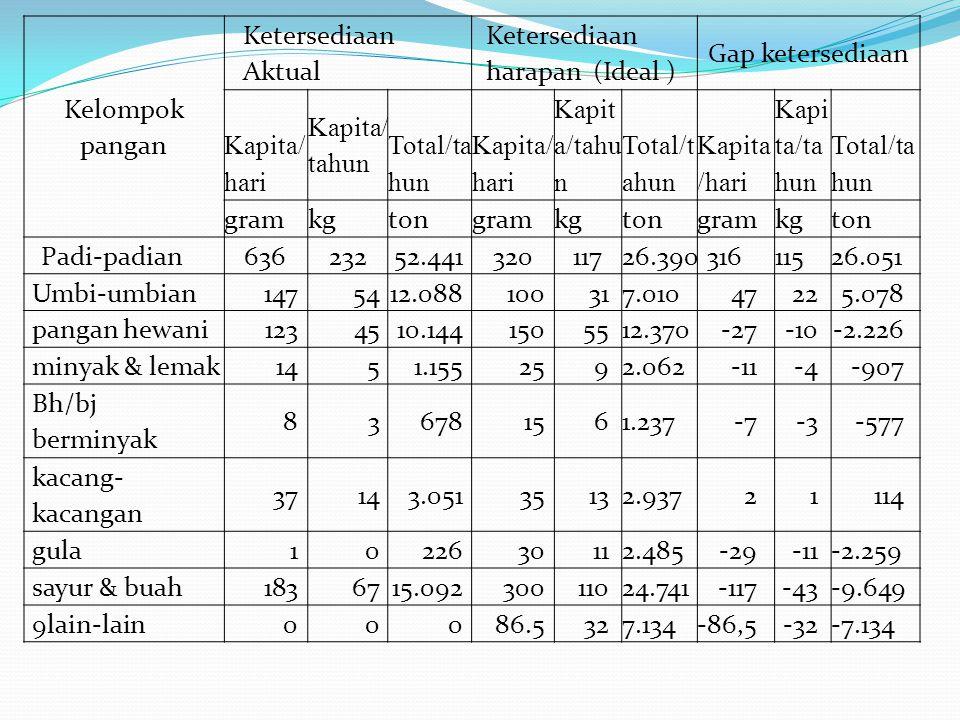 Kelompok pangan Ketersediaan Aktual Ketersediaan harapan (Ideal ) Gap ketersediaan Kapita/ hari Kapita/ tahun Total/ta hun Kapita/ hari Kapit a/tahu n