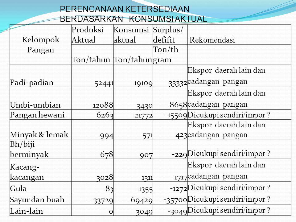 Kelompok Pangan Produksi Aktual Konsumsi aktual Surplus/ defifit Rekomendasi Ton/tahun Ton/th gram Padi-padian524411910933332 Ekspor daerah lain dan c
