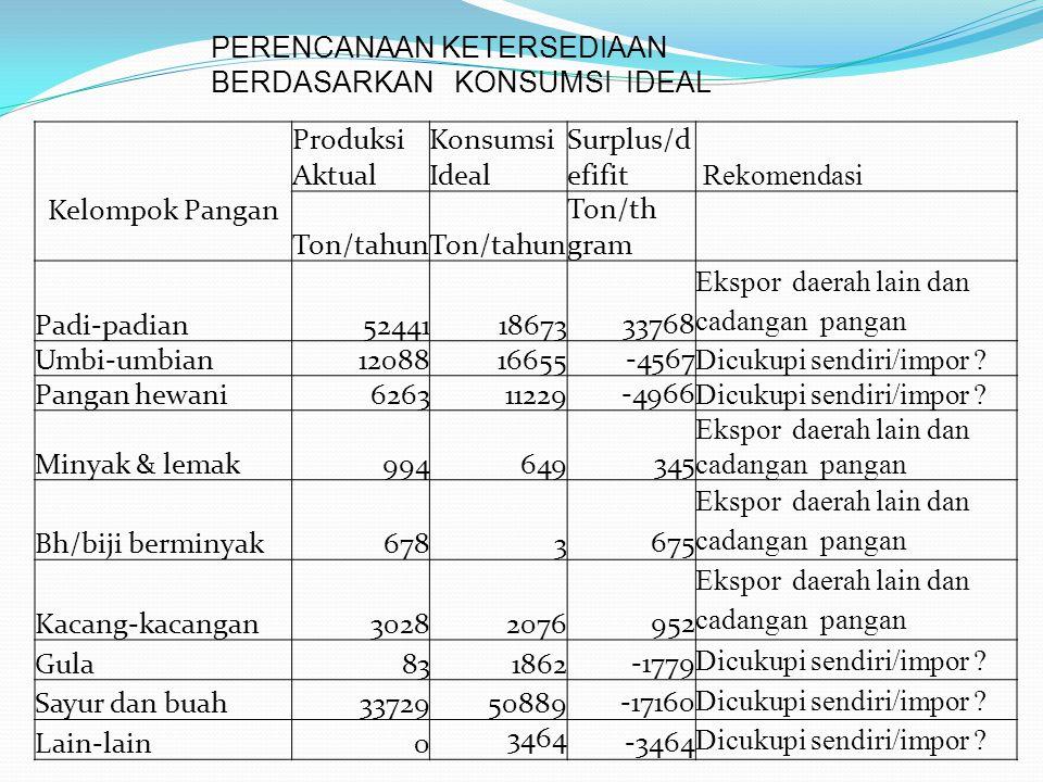 Kelompok Pangan Produksi Aktual Konsumsi Ideal Surplus/d efifit Rekomendasi Ton/tahun Ton/th gram Padi-padian524411867333768 Ekspor daerah lain dan ca
