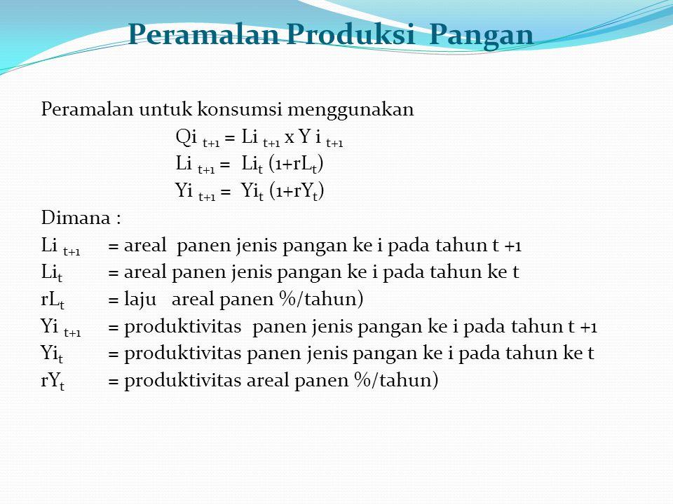 Peramalan Produksi Pangan Peramalan untuk konsumsi menggunakan Qi t+1 = Li t+1 x Y i t+1 Li t+1 = Li t (1+rL t ) Yi t+1 = Yi t (1+rY t ) Dimana : Li t