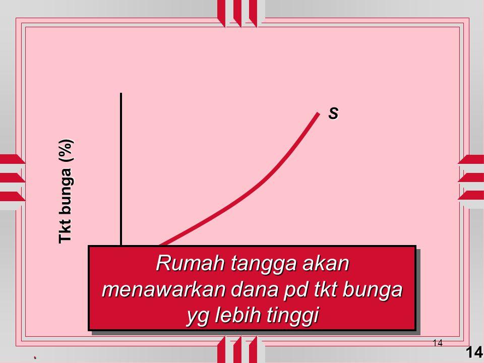 . 14 14 Quantity of loanable funds Tkt bunga (%) S Rumah tangga akan menawarkan dana pd tkt bunga yg lebih tinggi