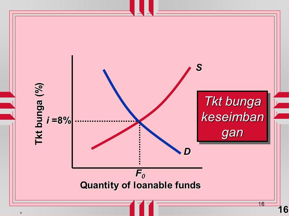 . 16 16 Quantity of loanable funds Tkt bunga (%) i =8% D S F0F0F0F0 Tkt bunga keseimban gan