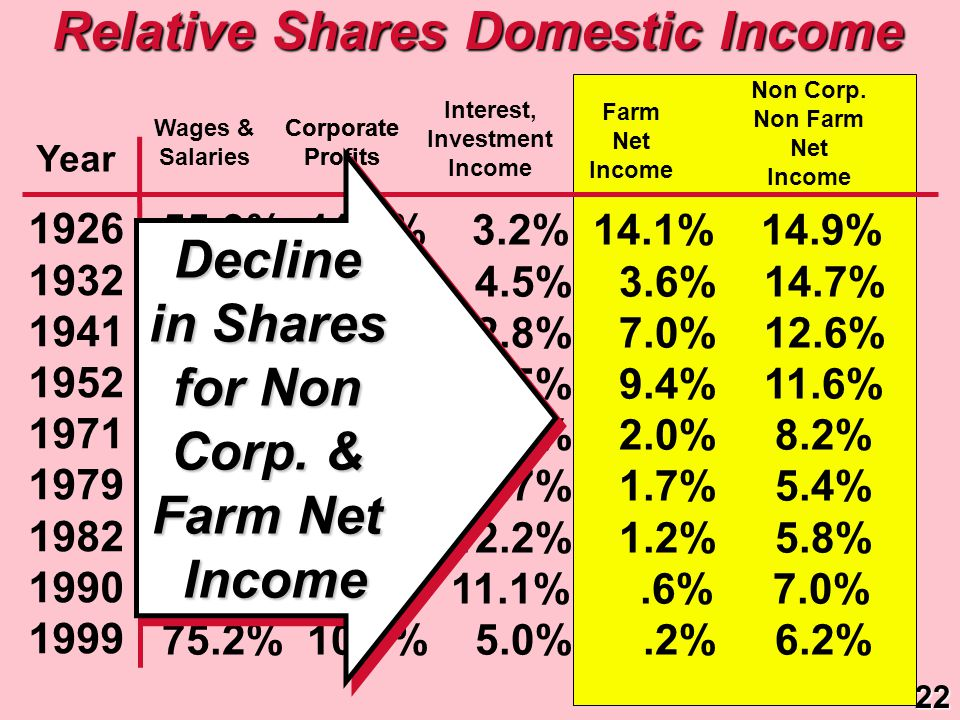 Relative Shares Domestic Income 1926 1932 1941 1952 1971 1979 1982 1990 1999 Wages & Salaries Interest, Investment Income Corporate Profits Year Farm