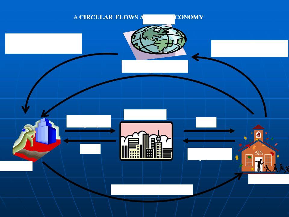 A CIRCULAR FLOWS AN OPEN ECONOMY Pembelian barang jasa buatan dalam negeri oleh orang asing (ekspor) Pembelian barang dan jasa buatan luar negeri (imp