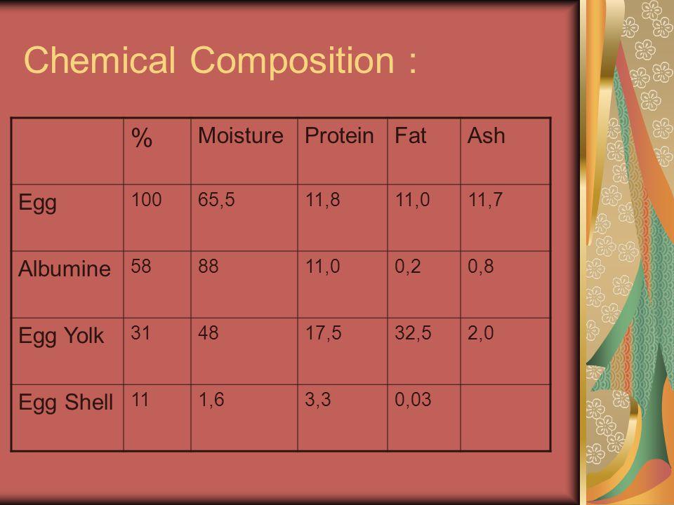 Chemical Composition : % MoistureProteinFatAsh Egg 10065,511,811,011,7 Albumine 588811,00,20,8 Egg Yolk 314817,532,52,0 Egg Shell 111,63,30,03