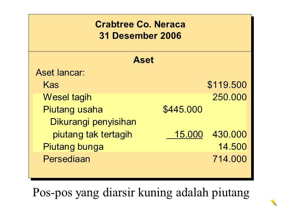 Aset Aset lancar: Kas$119.500 Wesel tagih250.000 Piutang usaha $445.000 Dikurangi penyisihan piutang tak tertagih 15.000430.000 Piutang bunga14.500 Pe