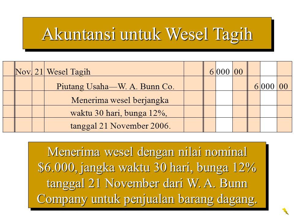 Akuntansi untuk Wesel Tagih Menerima wesel dengan nilai nominal $6.000, jangka waktu 30 hari, bunga 12% tanggal 21 November dari W. A. Bunn Company un