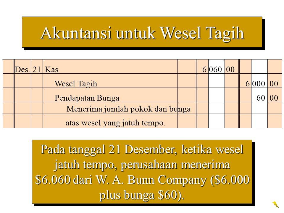 Pada tanggal 21 Desember, ketika wesel jatuh tempo, perusahaan menerima $6.060 dari W. A. Bunn Company ($6.000 plus bunga $60). Des. 21Kas 6 060 00 We
