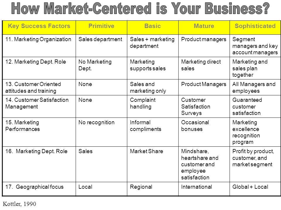 Key Success FactorsPrimitiveBasicMatureSophisticate 1.Marketing PlanningBudgeting onlyAnnual operating planning Strategic PlanningStrategic Management