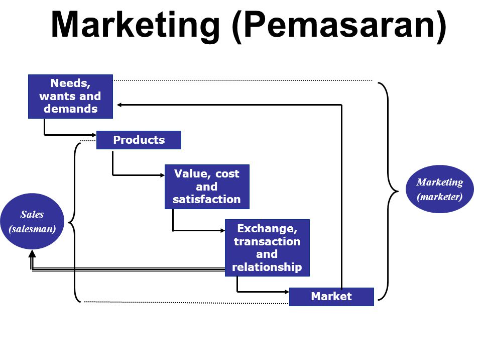 Marketing (Pemasaran) Needs, wants and demands Products Value, cost and satisfaction Exchange, transaction and relationship Market Sales (salesman) Marketing (marketer)