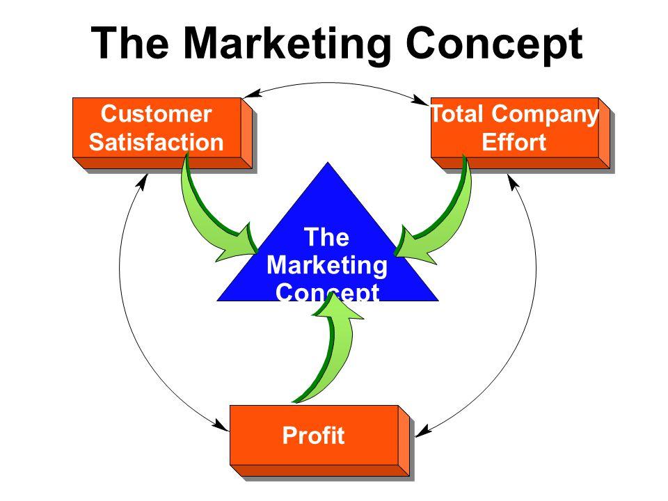 The Marketing Concept Profit Customer Satisfaction Customer Satisfaction Total Company Effort Total Company Effort The Marketing Concept