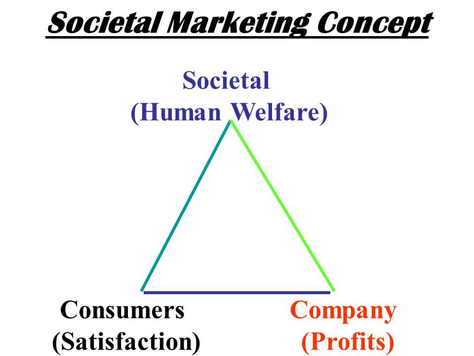 Societal Marketing Concept Societal (Human Welfare) Consumers (Satisfaction) Company (Profits)