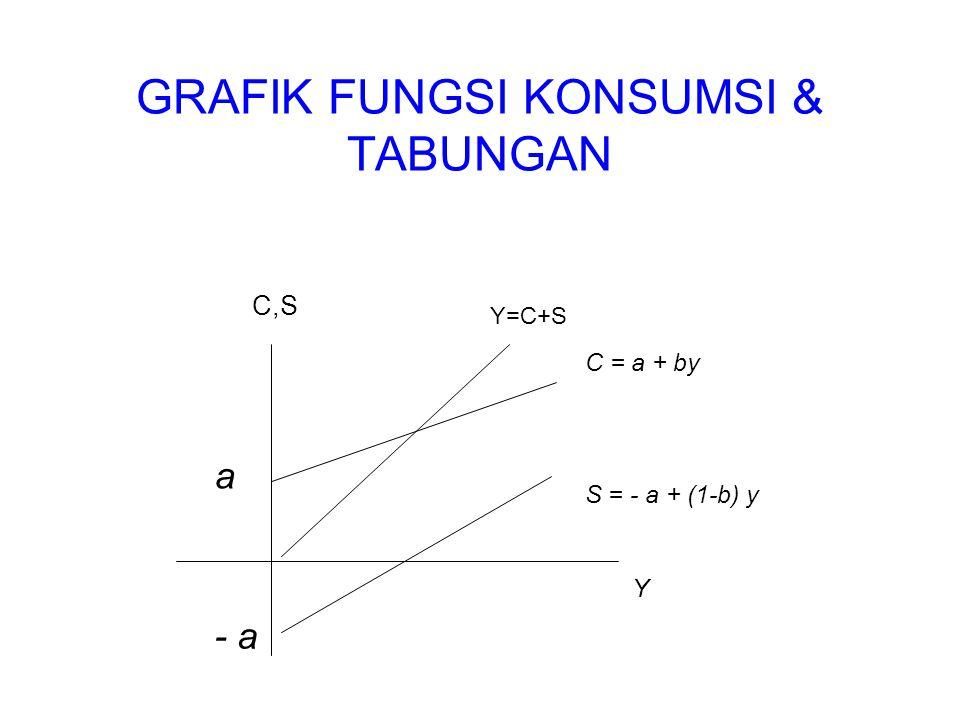 GRAFIK FUNGSI KONSUMSI & TABUNGAN C,S C = a + by S = - a + (1-b) y Y a - a Y=C+S