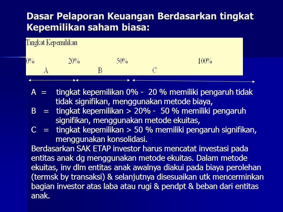 Dasar Pelaporan Keuangan Berdasarkan tingkat Kepemilikan saham biasa: A = tingkat kepemilikan 0% - 20 % memiliki pengaruh tidak tidak signifikan, menggunakan metode biaya, B = tingkat kepemilikan > 20% - 50 % memiliki pengaruh signifikan, menggunakan metode ekuitas, C = tingkat kepemilikan > 50 % memiliki pengaruh signifikan, menggunakan konsolidasi.