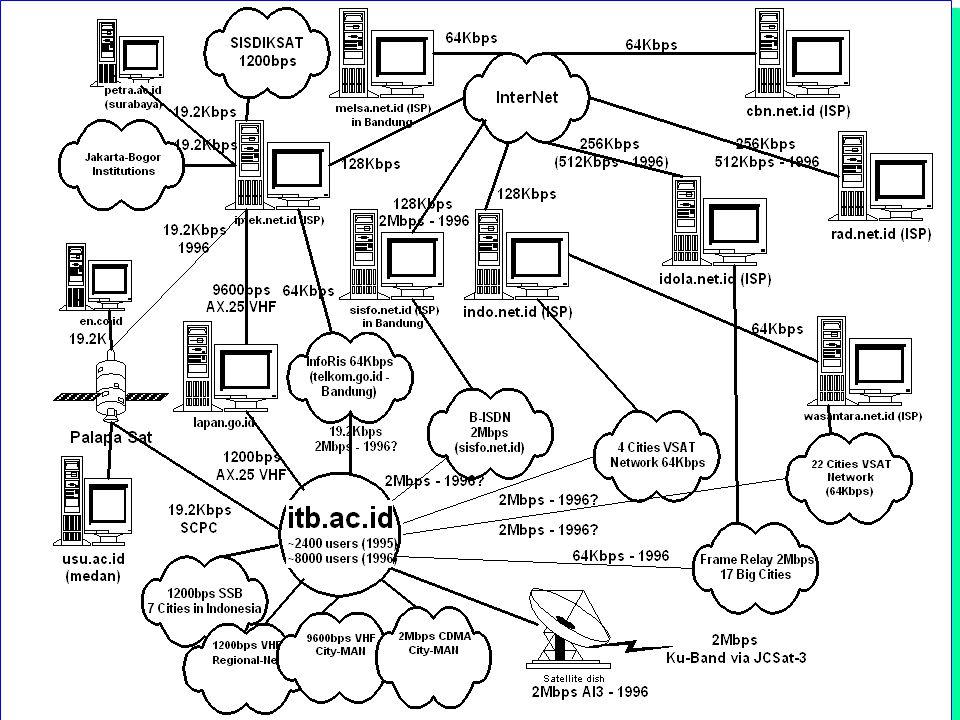 Computer Network Research Group ITB Persyaratan PC l Sebaiknya dapat menggunakan Window l Minimal 386 sebaiknya 486.