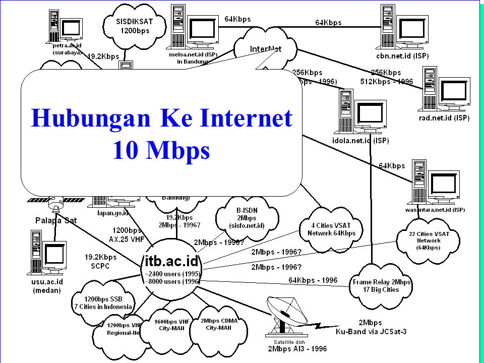 Computer Network Research Group ITB Indonesia Internet Topology Hubungan Ke Internet 10 Mbps