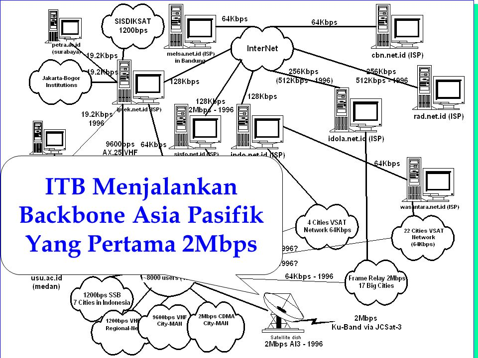 Computer Network Research Group ITB Konfigurasi Wireless LAN Wireless LAN Card Inside 2Mbps Total investasi diluar komputer (PC) Wireless LAN US$4000 / buah Kecepatan Max.2Mbps (bisa naik ke 10Mbps) Jarak Max.15 km