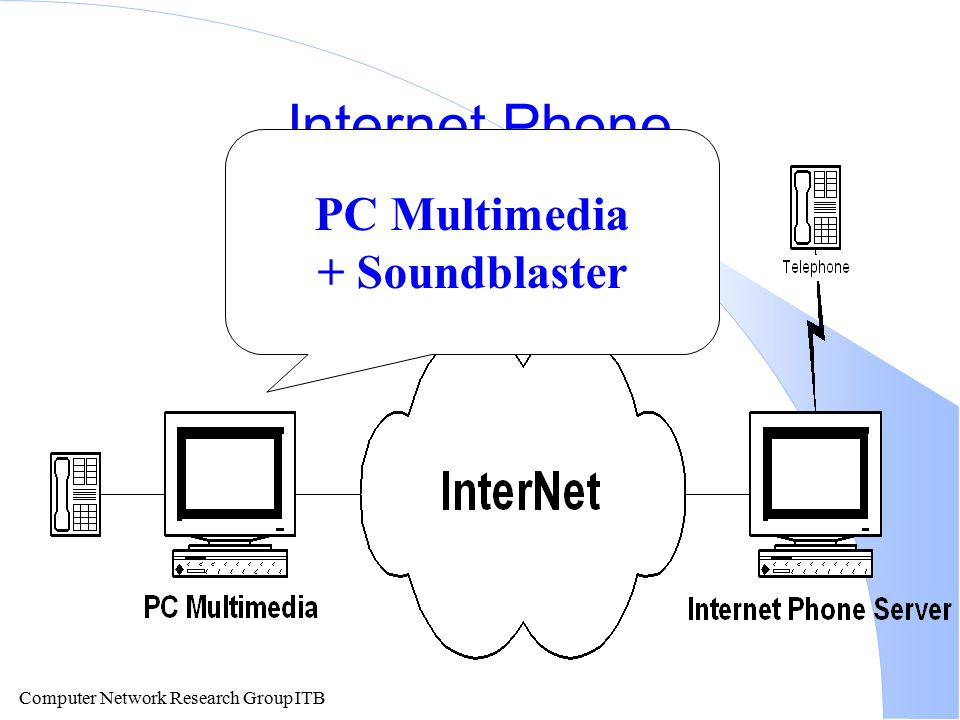Computer Network Research Group ITB Internet Phone PC Multimedia + Soundblaster