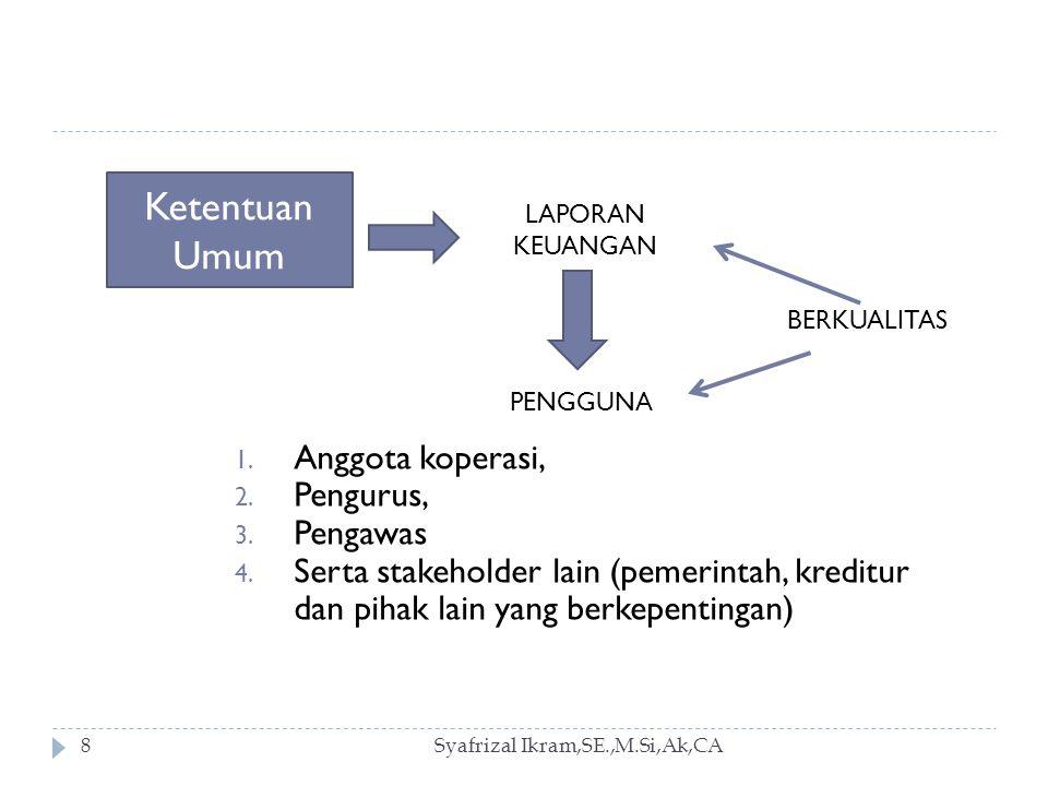 Syafrizal Ikram,SE.,M.Si,Ak,CA39 Komponen Kewajiban 1.Kewajiban jangka pendek Kewajiban jangka pendek adalah utang koperasi yang digunakan untuk kebutuhan modal kerja dan memelihara likuiditas koperasi, dan harus dilunasi paling lama dalam satu periode akuntansi koperasi.