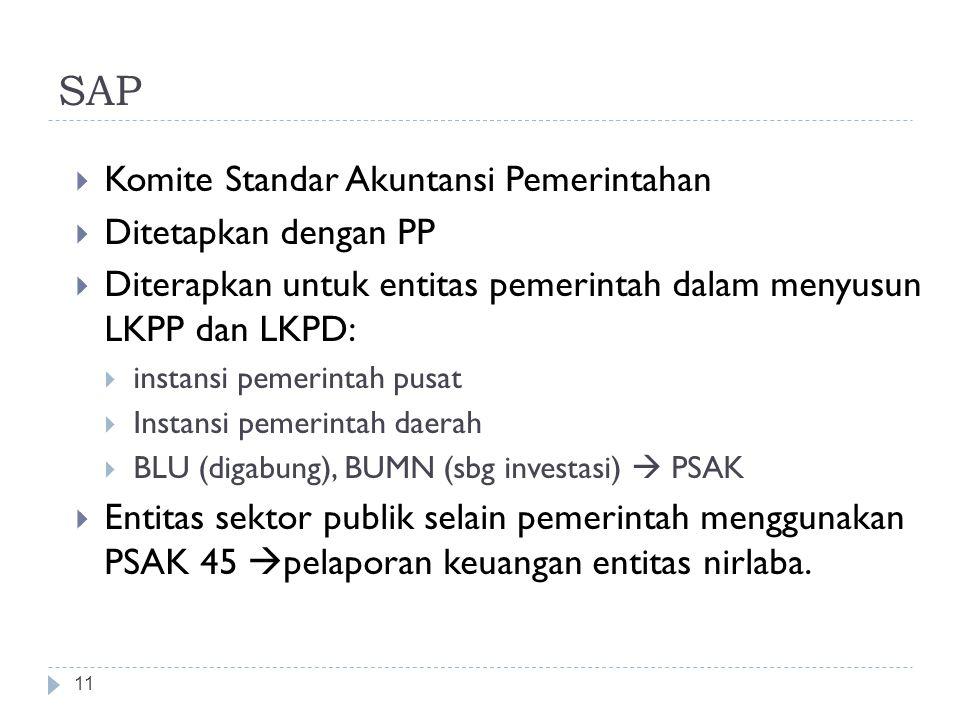 SAP 11  Komite Standar Akuntansi Pemerintahan  Ditetapkan dengan PP  Diterapkan untuk entitas pemerintah dalam menyusun LKPP dan LKPD:  instansi p
