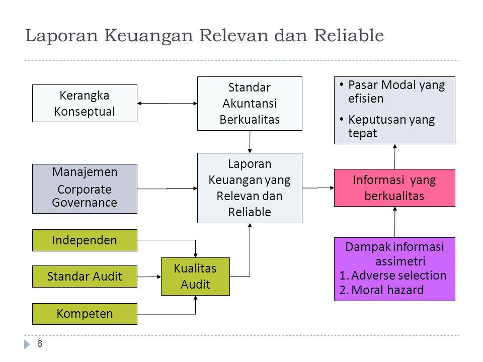 Laporan Keuangan Relevan dan Reliable Kompeten Kerangka Konseptual Independen Standar Akuntansi Berkualitas Laporan Keuangan yang Relevan dan Reliable