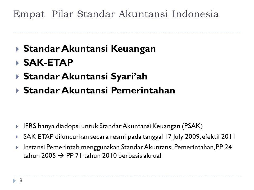Empat Pilar Standar Akuntansi Indonesia 8  Standar Akuntansi Keuangan  SAK-ETAP  Standar Akuntansi Syari'ah  Standar Akuntansi Pemerintahan  IFRS