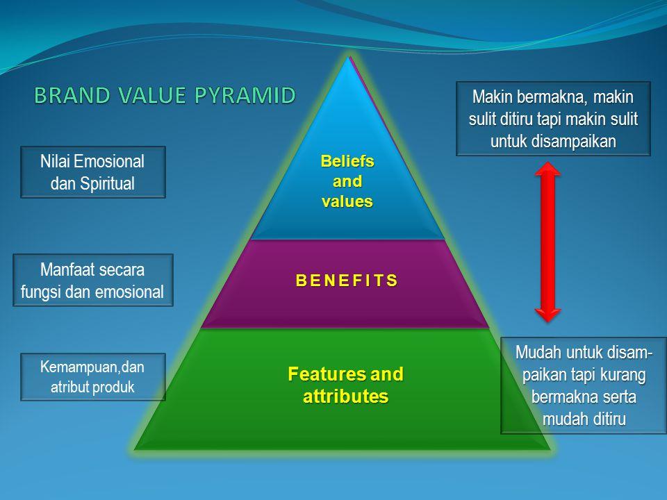 Features and attributes BENEFITSBENEFITS Beliefs and values Nilai Emosional dan Spiritual Manfaat secara fungsi dan emosional Kemampuan,dan atribut produk Mudah untuk disam- paikan tapi kurang bermakna serta mudah ditiru Makin bermakna, makin sulit ditiru tapi makin sulit untuk disampaikan