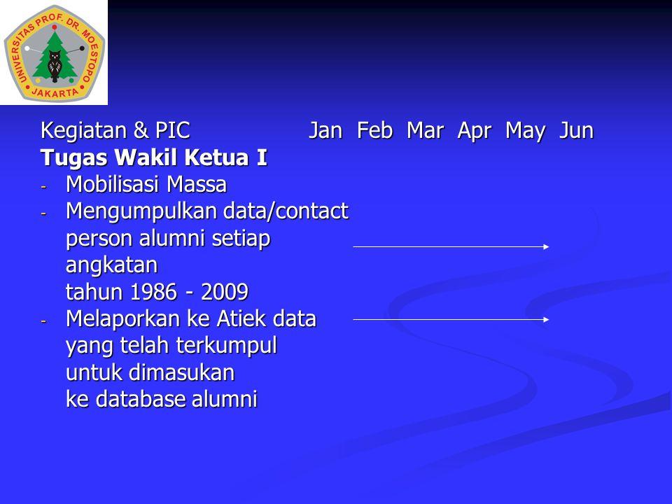 Kegiatan & PICJan Feb Mar Apr May Jun Tugas Wakil Ketua I - Mobilisasi Massa - Mengumpulkan data/contact person alumni setiap angkatan tahun 1986 - 20